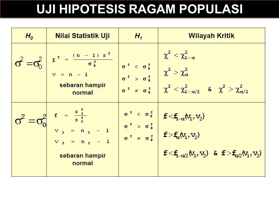 UJI HIPOTESIS RAGAM POPULASI
