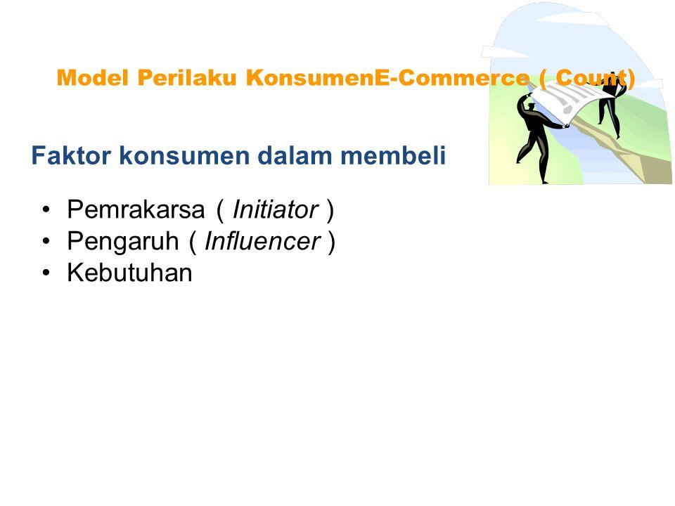 Faktor konsumen dalam membeli
