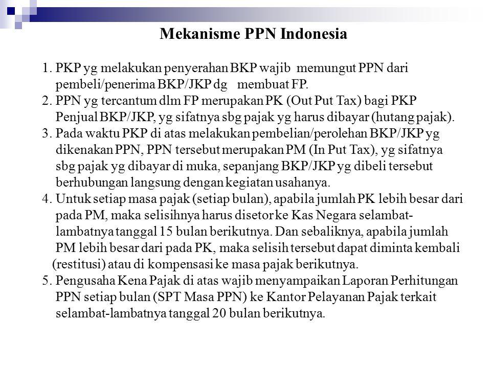 Mekanisme PPN Indonesia