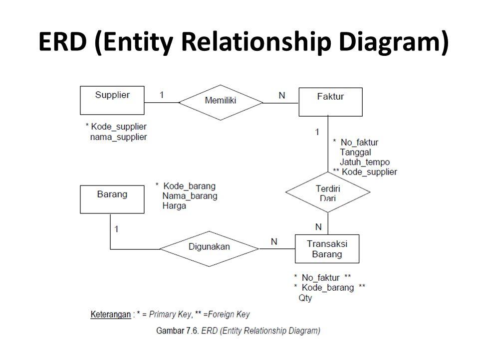 ERD (Entity Relationship Diagram)