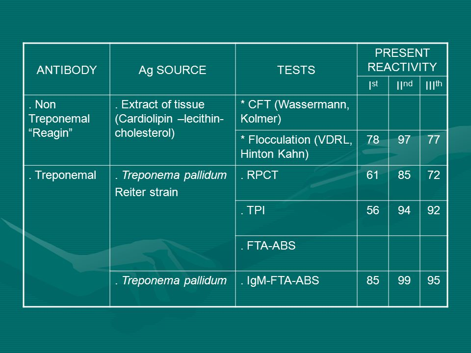 ANTIBODY Ag SOURCE. TESTS. PRESENT REACTIVITY. Ist. IInd. IIIth. . Non Treponemal Reagin