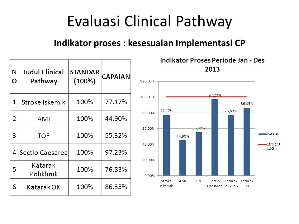 Evaluasi Clinical Pathway