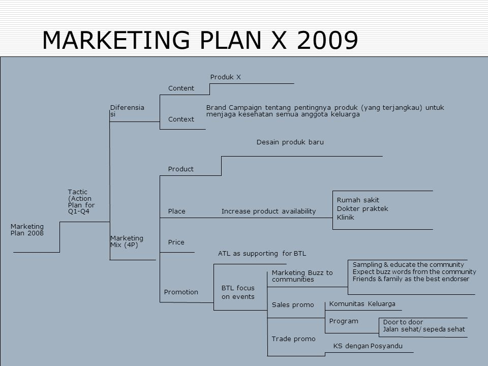 MARKETING PLAN X 2009 Produk X Content Diferensia si