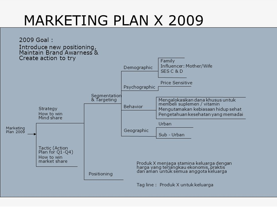 MARKETING PLAN X 2009 2009 Goal : Introduce new positioning, Maintain Brand Awarness & Create action to try.