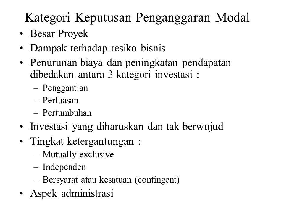 Kategori Keputusan Penganggaran Modal