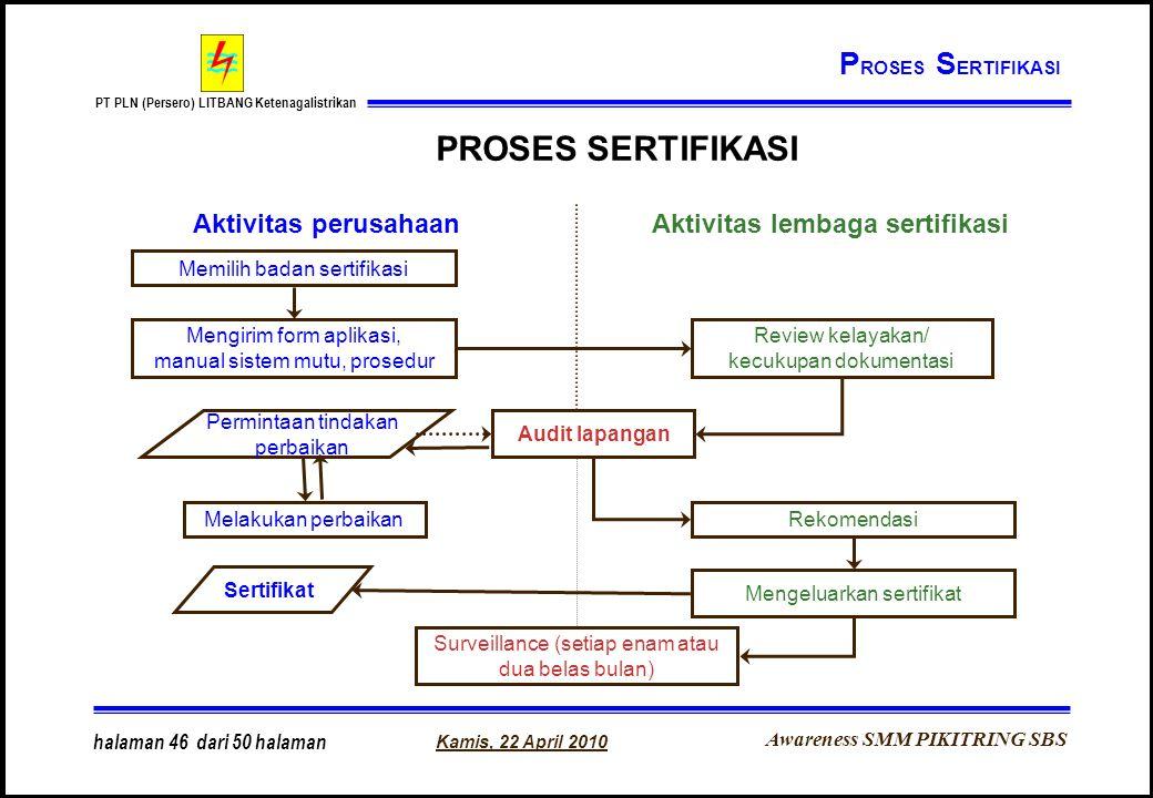 PROSES SERTIFIKASI PROSES SERTIFIKASI Aktivitas perusahaan