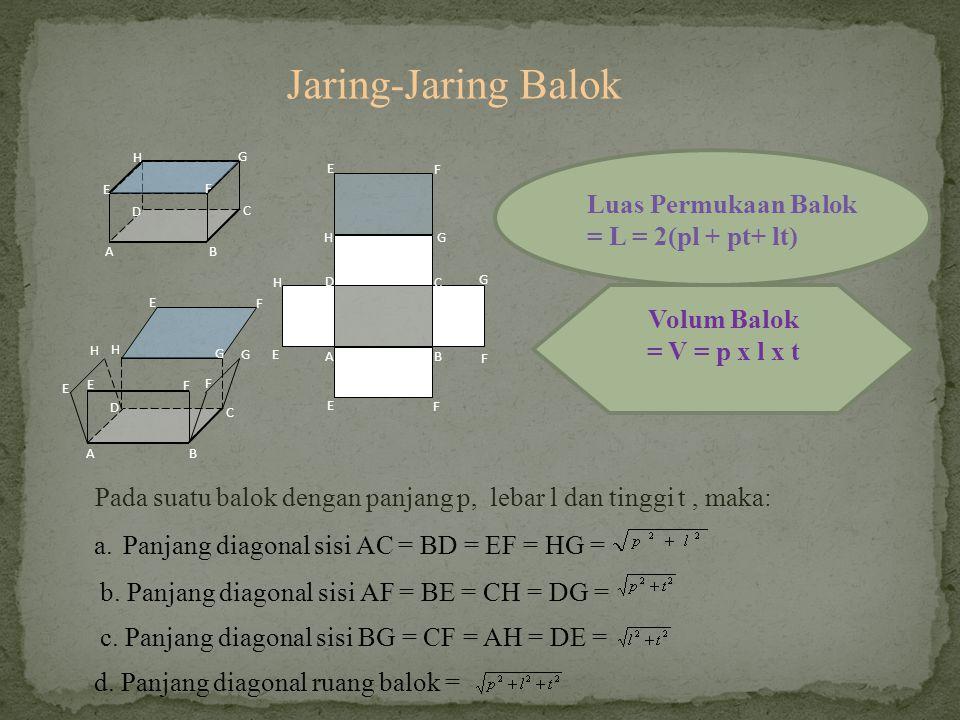 Jaring-Jaring Balok Luas Permukaan Balok = L = 2(pl + pt+ lt)