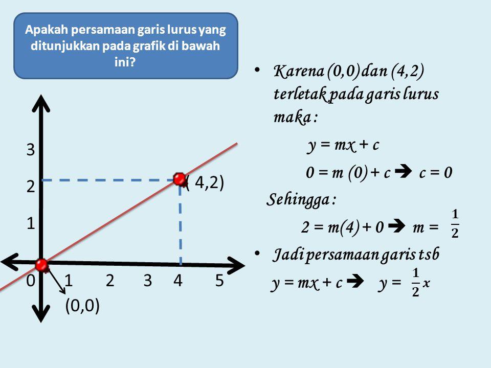 Karena (0,0) dan (4,2) terletak pada garis lurus maka :