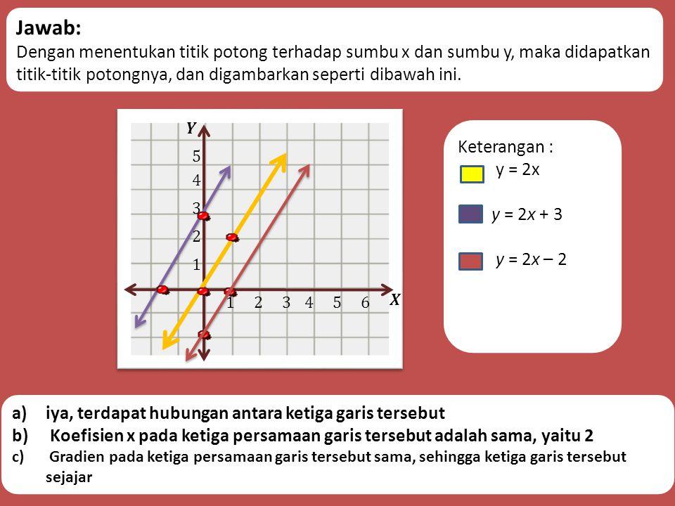 Jawab: Dengan menentukan titik potong terhadap sumbu x dan sumbu y, maka didapatkan titik-titik potongnya, dan digambarkan seperti dibawah ini.