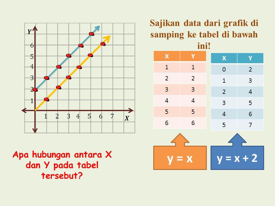 Sajikan data dari grafik di samping ke tabel di bawah ini!