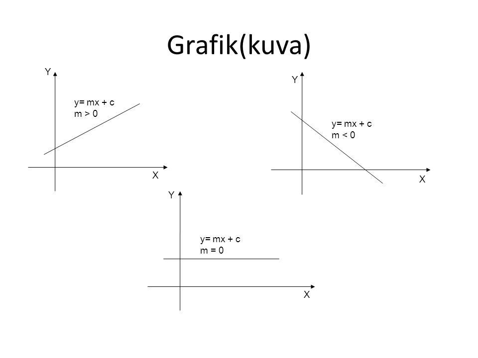 Grafik(kuva) Y Y y= mx + c m > 0 y= mx + c m < 0 X X Y y= mx + c