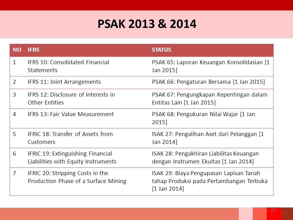 PSAK 2013 & 2014 NO IFRS STATUS 1 IFRS 10: Consolidated Financial