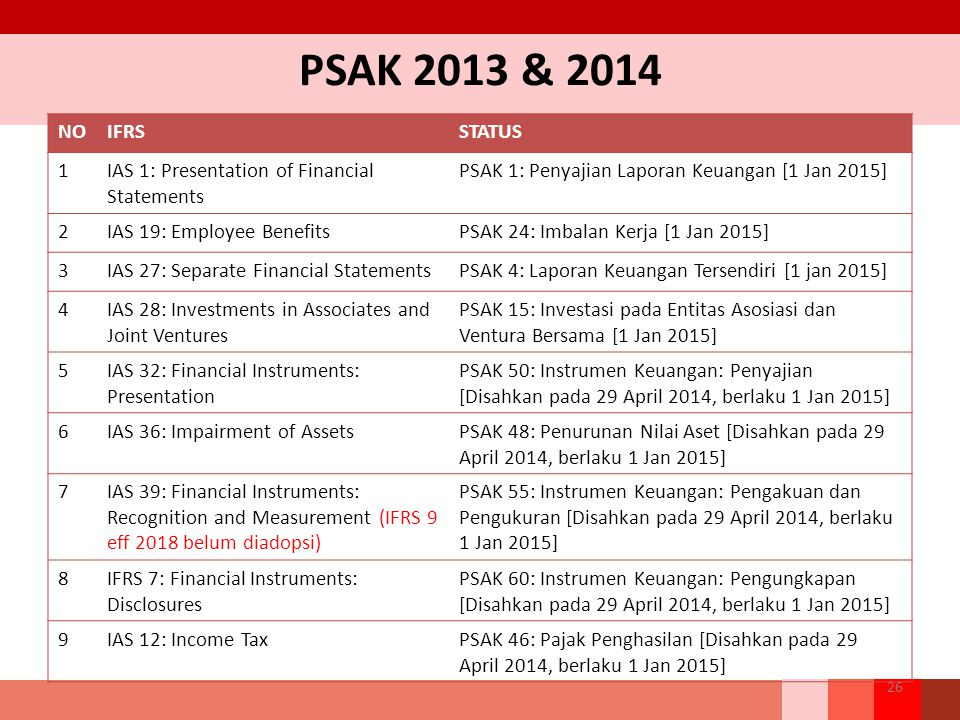 PSAK 2013 & 2014 NO IFRS STATUS 1 IAS 1: Presentation of Financial