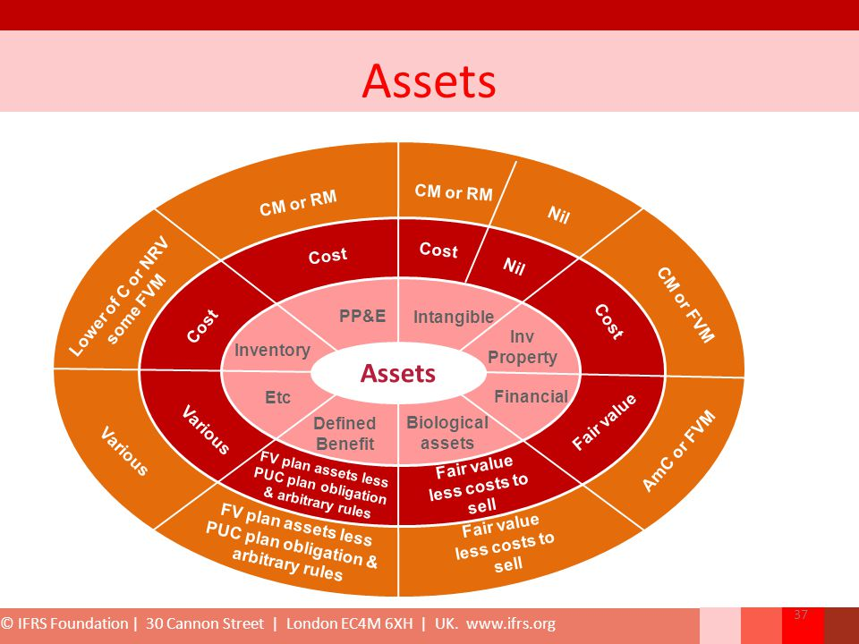 Assets Assets CM or RM CM or RM Nil Cost Cost Lower of C or NRV Nil