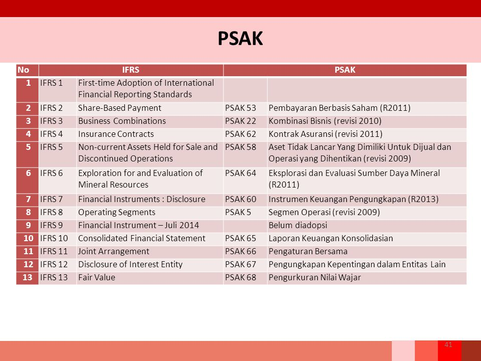 PSAK No. IFRS. PSAK. 1. IFRS 1. First-time Adoption of International Financial Reporting Standards.
