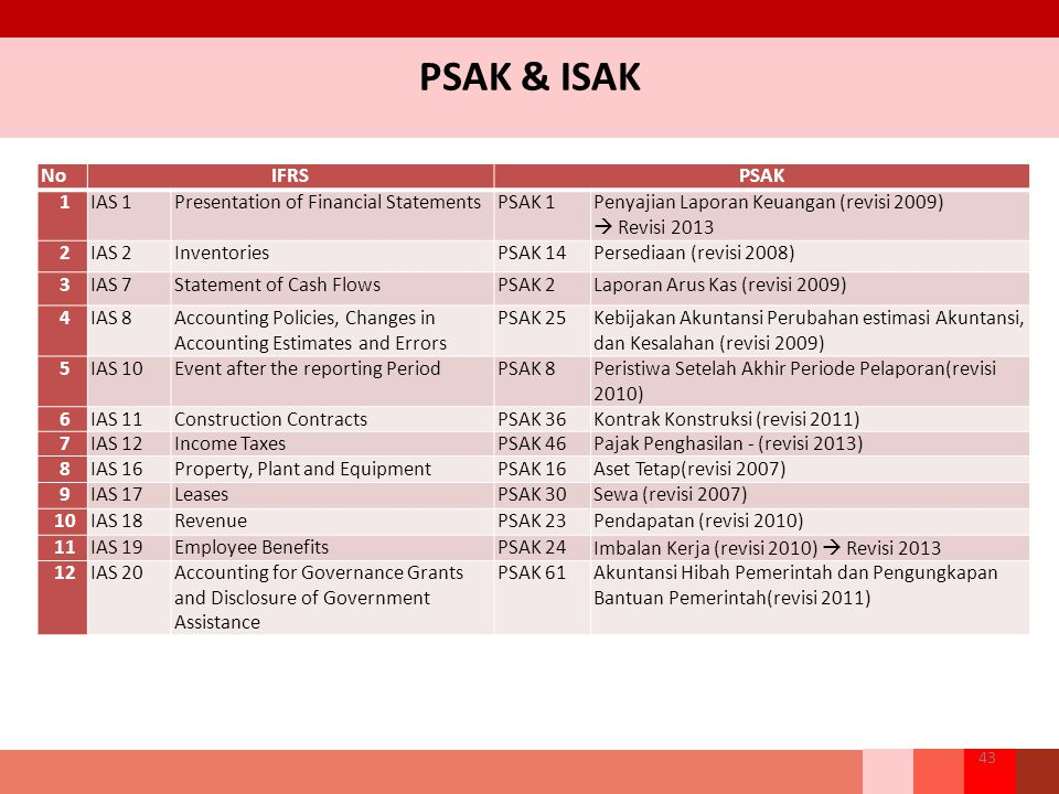PSAK & ISAK No IFRS PSAK 1 IAS 1 Presentation of Financial Statements