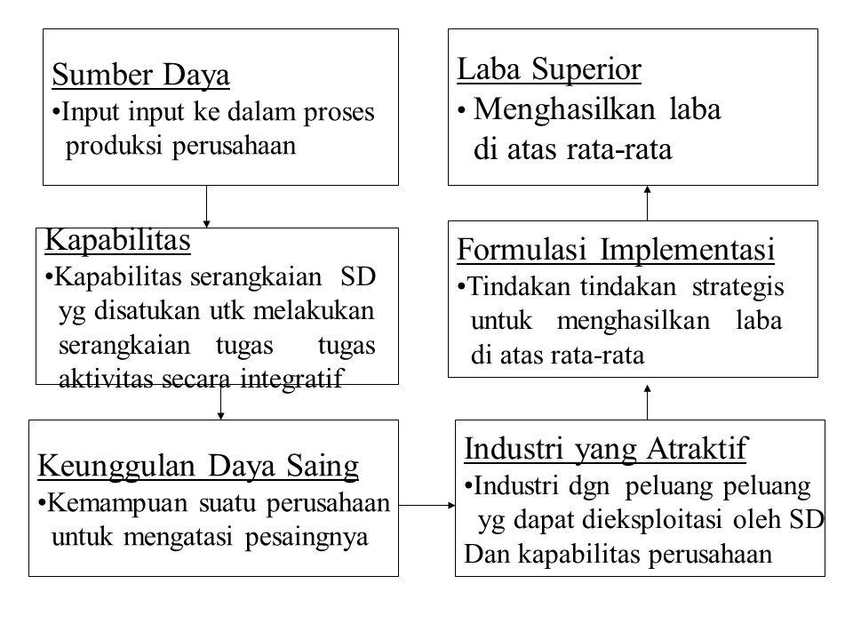 Formulasi Implementasi Kapabilitas