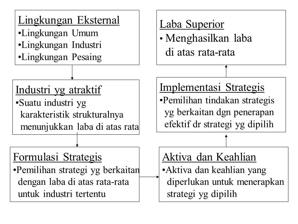 Implementasi Strategis Industri yg atraktif