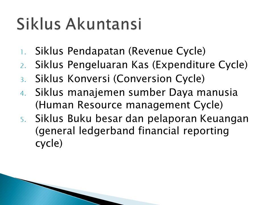 Siklus Akuntansi Siklus Pendapatan (Revenue Cycle)