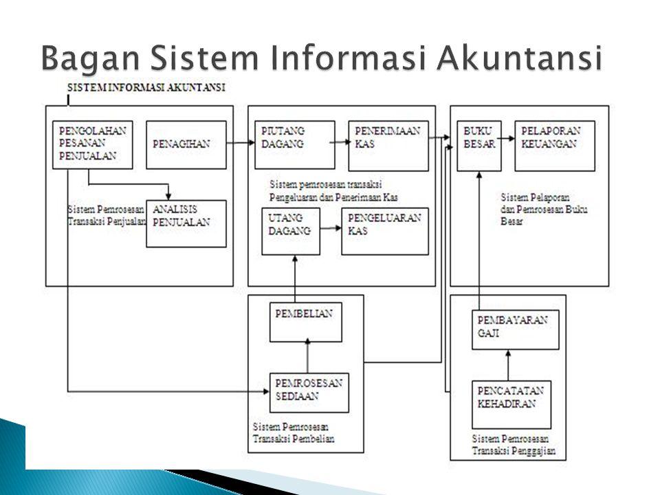 Bagan Sistem Informasi Akuntansi