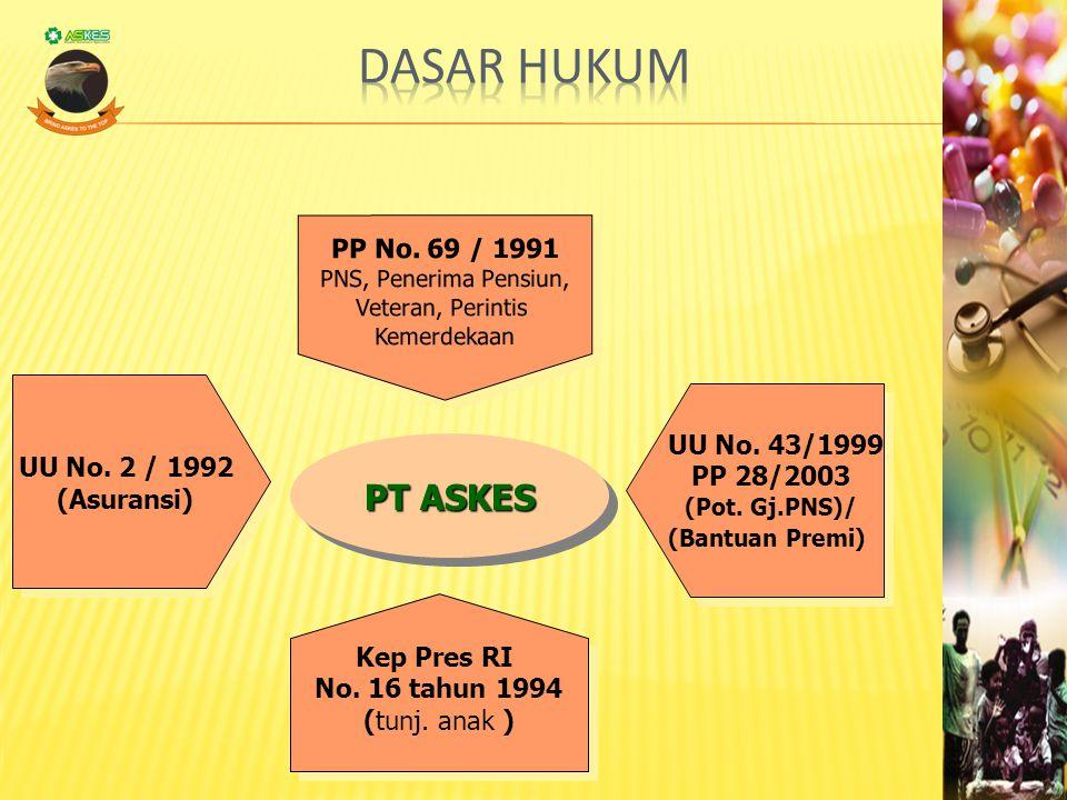 Dasar Hukum PT ASKES PP No. 69 / 1991 UU No. 43/1999 UU No. 2 / 1992