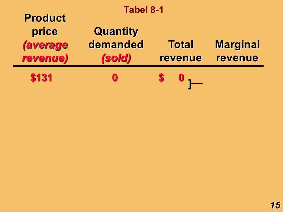 Product price (average revenue) Quantity demanded (sold) Total revenue