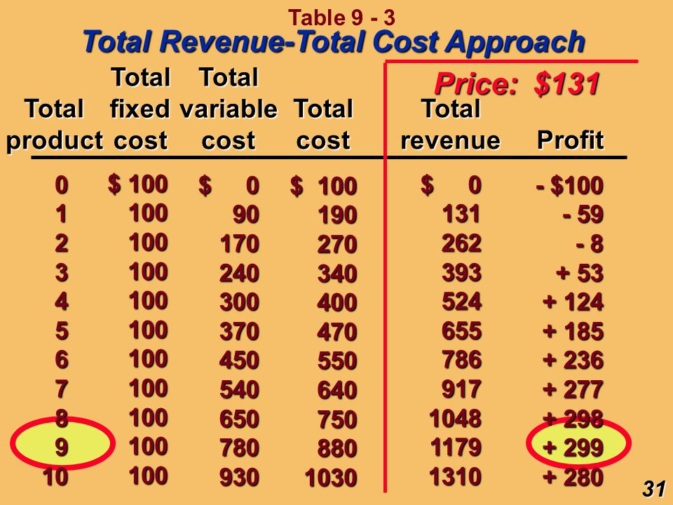 Total Revenue-Total Cost Approach Price: $131