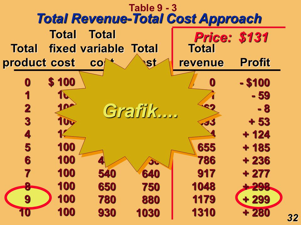 Grafik.... Total Revenue-Total Cost Approach Price: $131 Total fixed