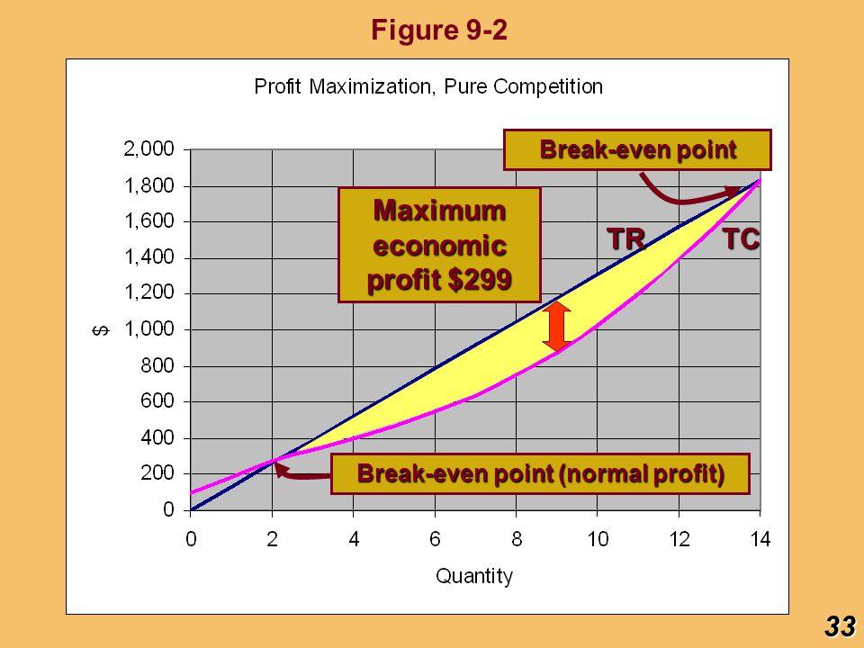 Maximum economic profit $299