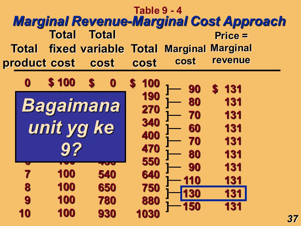 Bagaimana unit yg ke 9 Marginal Revenue-Marginal Cost Approach Total