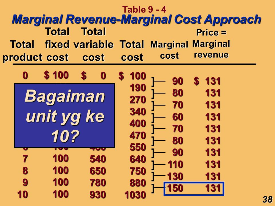 Bagaiman unit yg ke 10 Marginal Revenue-Marginal Cost Approach Total