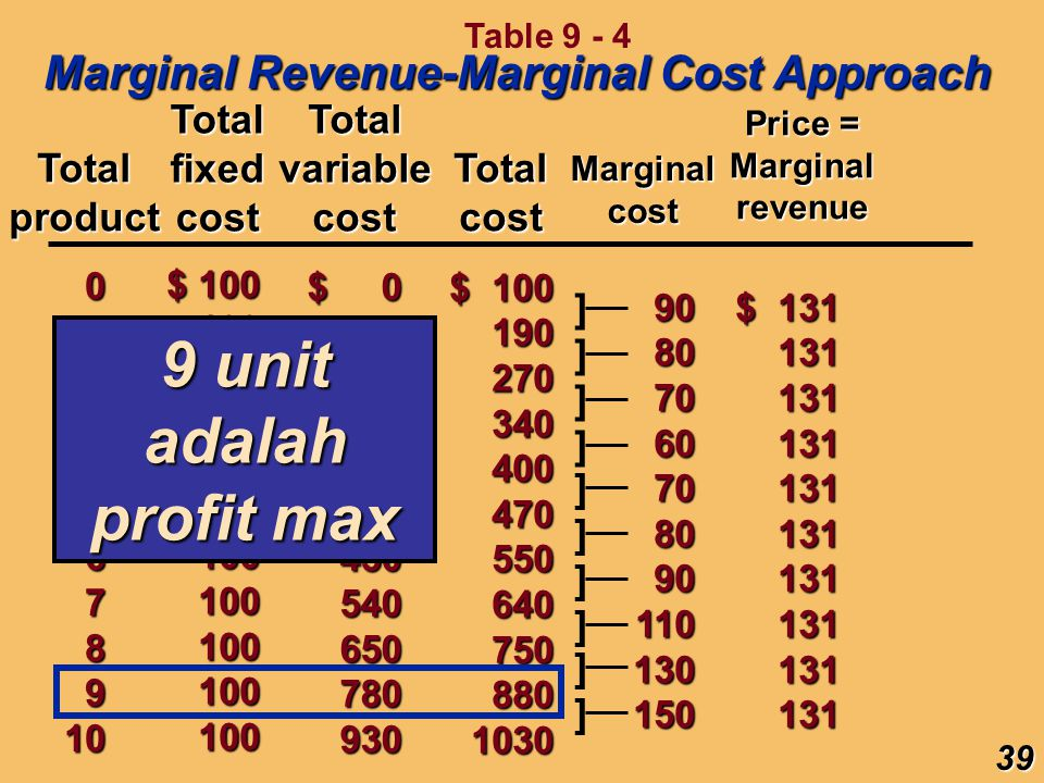 9 unit adalah profit max Marginal Revenue-Marginal Cost Approach Total
