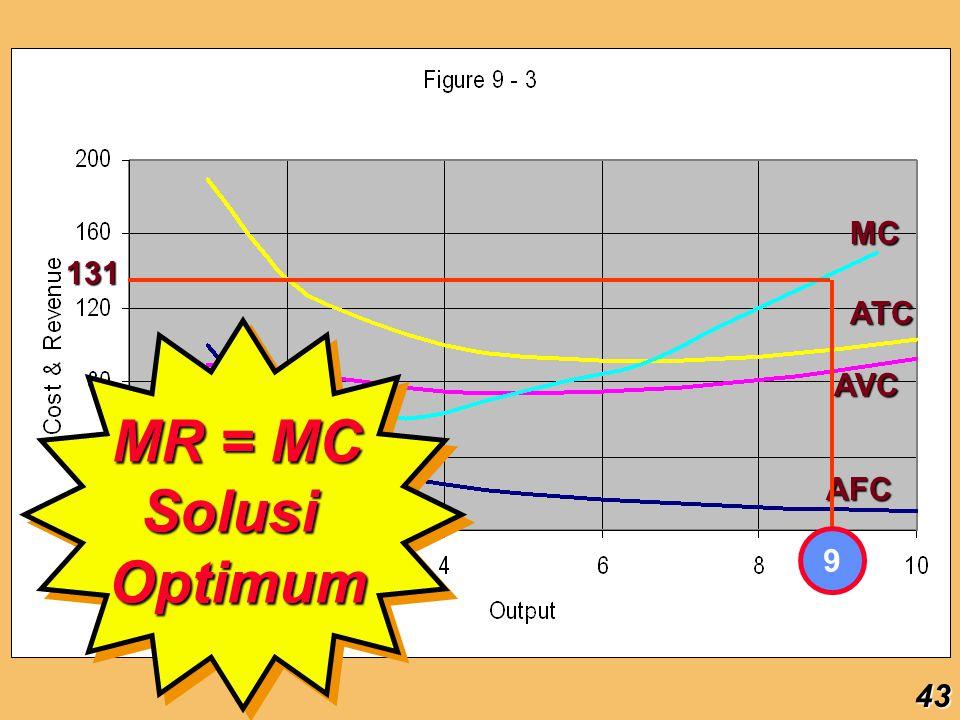 MC 131 9 ATC MR = MC Solusi Optimum AVC AFC 43