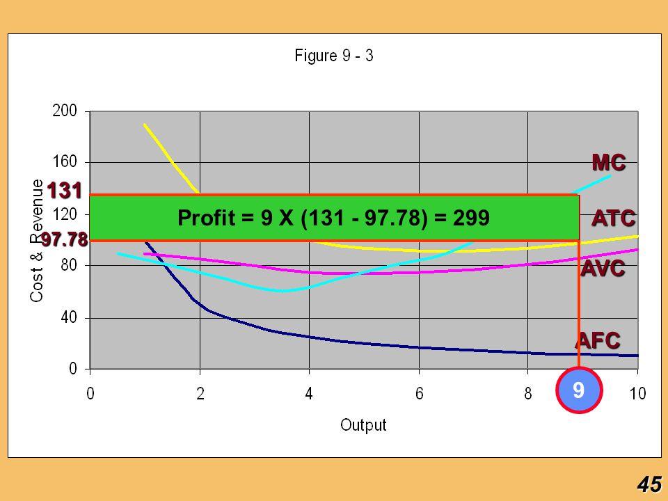MC 131 Profit = 9 X (131 - 97.78) = 299 ATC 97.78 AVC AFC 9 45