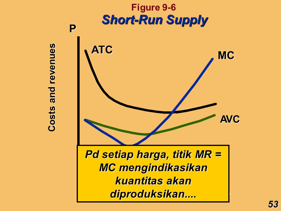 Short-Run Supply P ATC MC