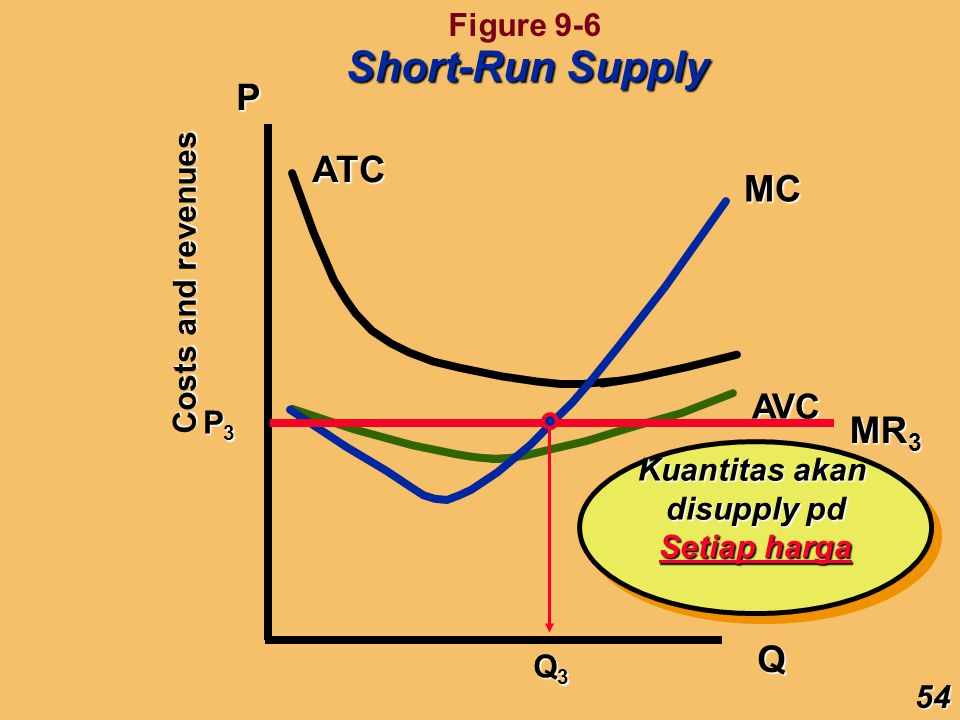 Short-Run Supply P ATC MC MR3 Q AVC Figure 9-6 Costs and revenues P3