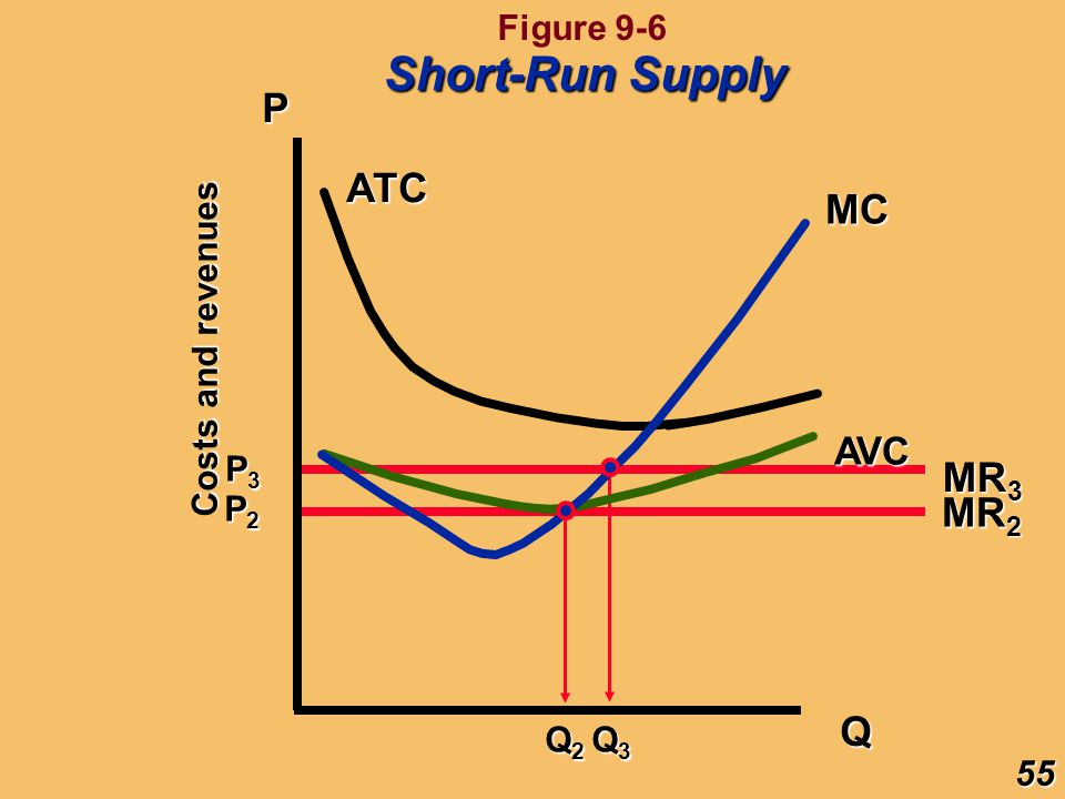 Short-Run Supply P ATC MC MR3 MR2 Q AVC Figure 9-6 Costs and revenues
