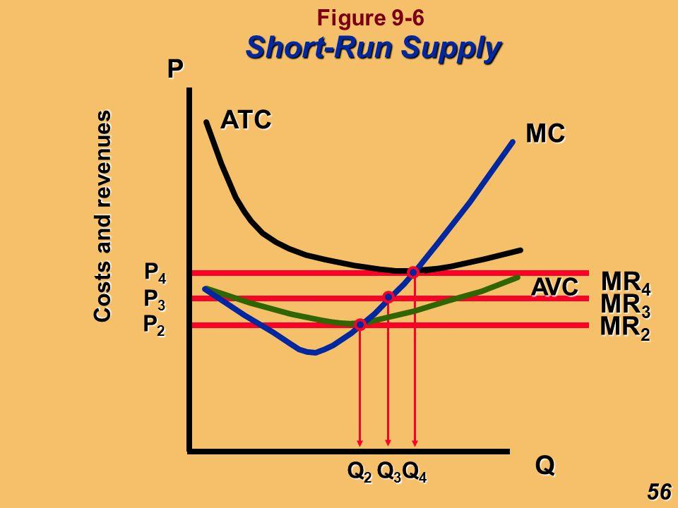 Short-Run Supply P ATC MC MR4 MR3 MR2 Q AVC Figure 9-6