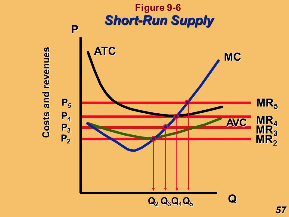 Short-Run Supply P ATC MC MR5 MR4 MR3 MR2 Q AVC Figure 9-6