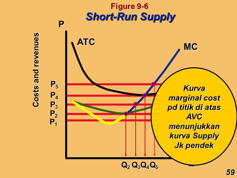 Kurva marginal cost pd titik di atas AVC menunjukkan kurva Supply