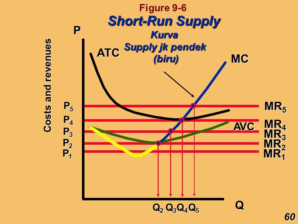 Short-Run Supply P ATC MC MR5 MR4 MR3 MR2 MR1 Q AVC Figure 9-6 Kurva
