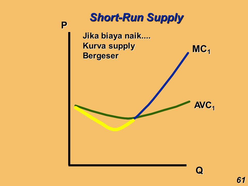 Short-Run Supply P MC1 Q AVC1 Jika biaya naik.... Kurva supply