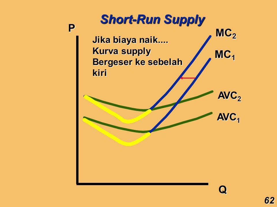 Short-Run Supply P MC2 MC1 Q AVC2 AVC1 Jika biaya naik....