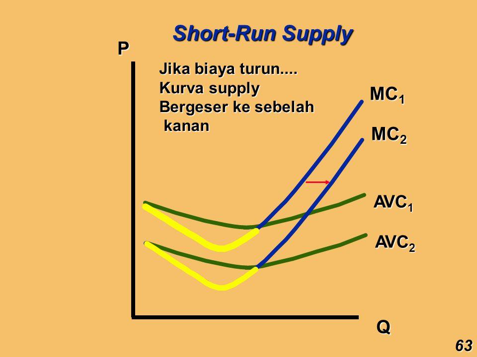 Short-Run Supply P MC1 MC2 Q AVC1 AVC2 Jika biaya turun....