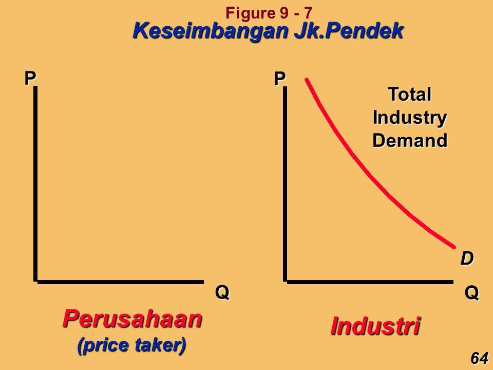 Perusahaan Industri Keseimbangan Jk.Pendek P P Total Industry Demand D