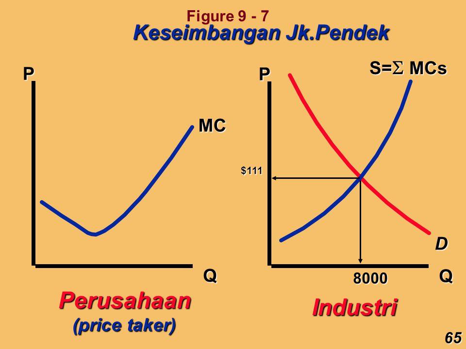 Perusahaan Industri Keseimbangan Jk.Pendek S=MCs P P MC D Q Q