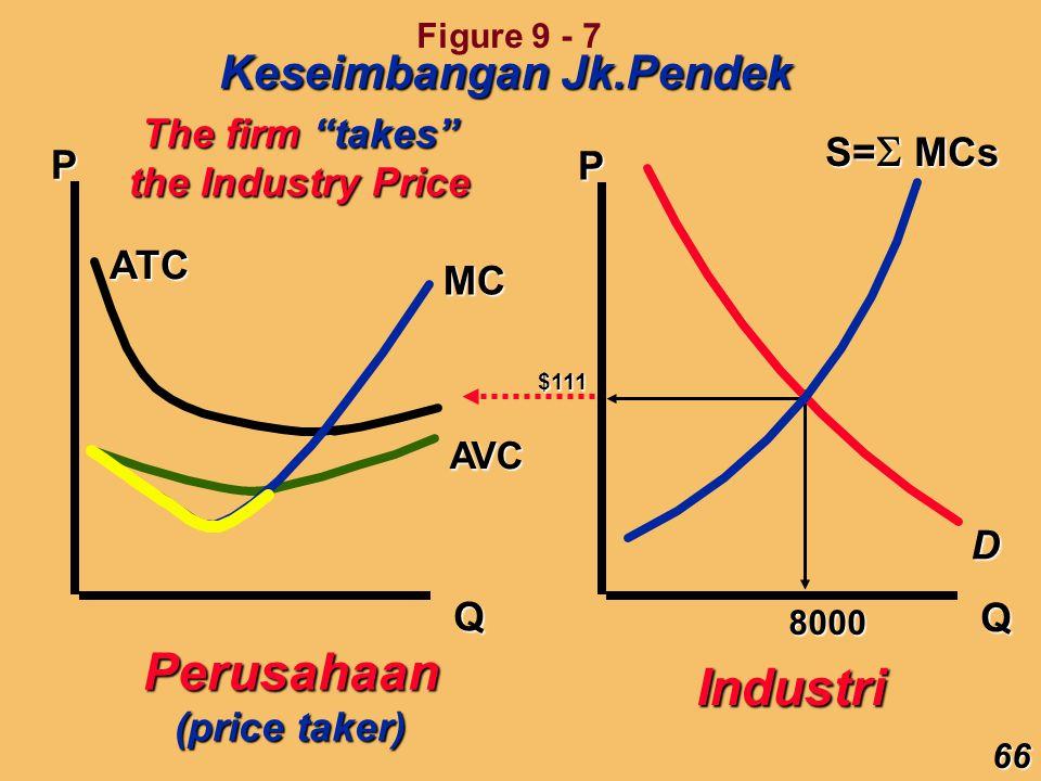 Perusahaan Industri Keseimbangan Jk.Pendek The firm takes S=MCs