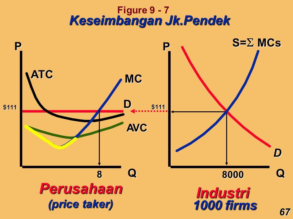 Perusahaan Industri Keseimbangan Jk.Pendek 1000 firms S=MCs P P ATC