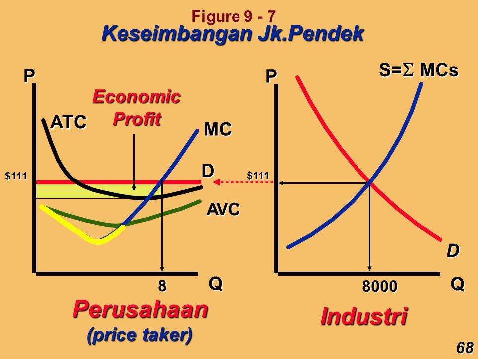 Perusahaan Industri Keseimbangan Jk.Pendek S=MCs P P Economic Profit
