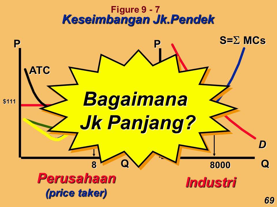 Bagaimana Jk Panjang Perusahaan Industri Keseimbangan Jk.Pendek